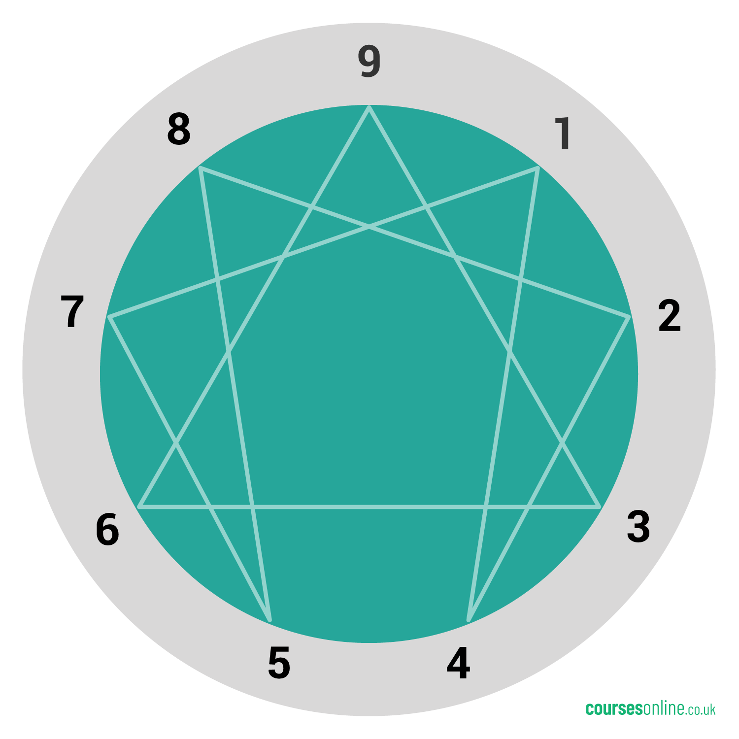 The Enneagram of Personality for Careers